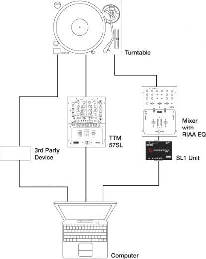 serato setup diagram ableton live setup diagram